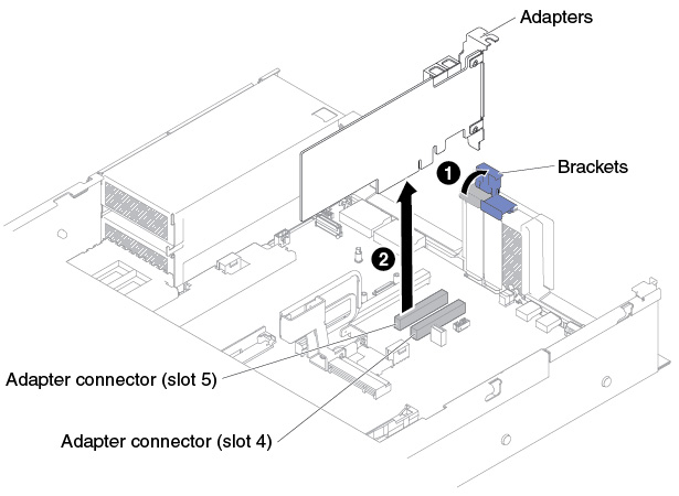 Removing An Adapter In Pci Expansion Slot 4 Or Slot 5