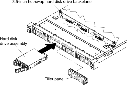 installing a hot swap hard disk drive lenovo system x3250 m5 SATA Hard Drive Connection Diagram 3 5 inch hot swap hard disk drive installation