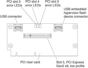Using the embedded hypervisor - IBM System x3690 X5 Types