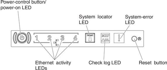Light path diagnostics panel - Lenovo System x3630 M4