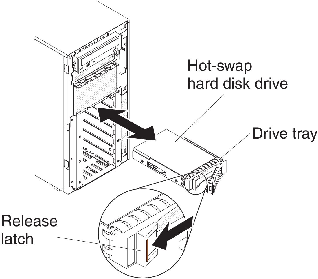 installing a 3 5-inch hot-swap hard disk drive
