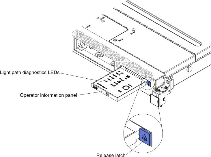 Light path diagnostics panel - Lenovo System x3550 M4