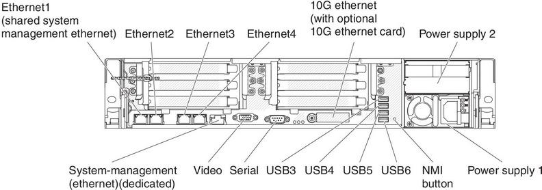 Rear view - Lenovo System x3650 M4