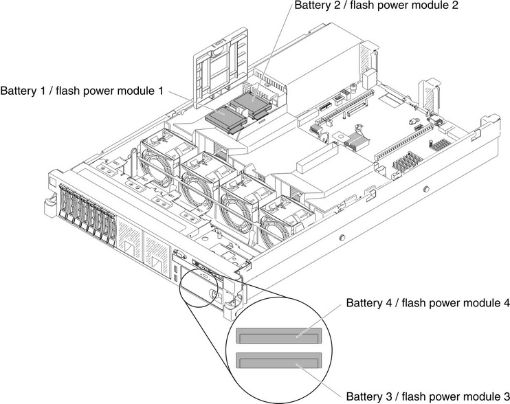 IBM X3650 M4 RAID CONTROLLER DRIVER UPDATE