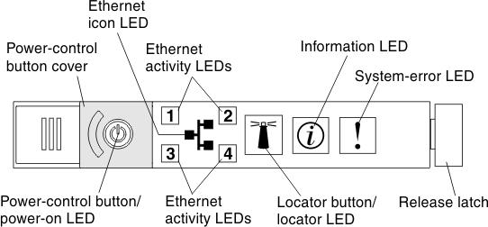 Light Path Diagnostics Ibm System X3550 M3