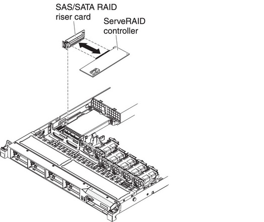 installing a serveraid sas  sata controller on the sas  sata raid riser card