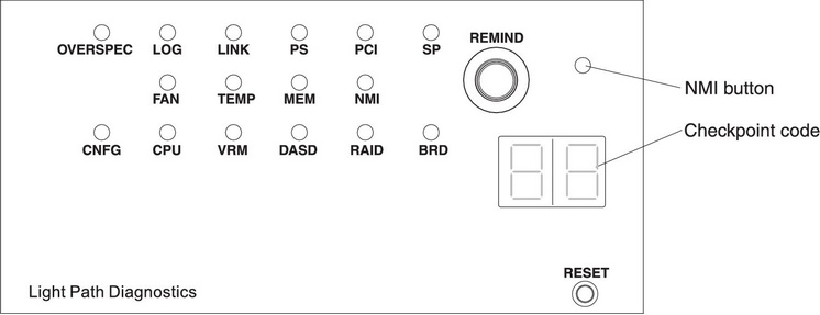 Light Path Diagnostics Panel Ibm System X3550 M3